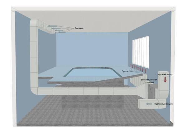 Принцип отопления и вентиляции бассейна